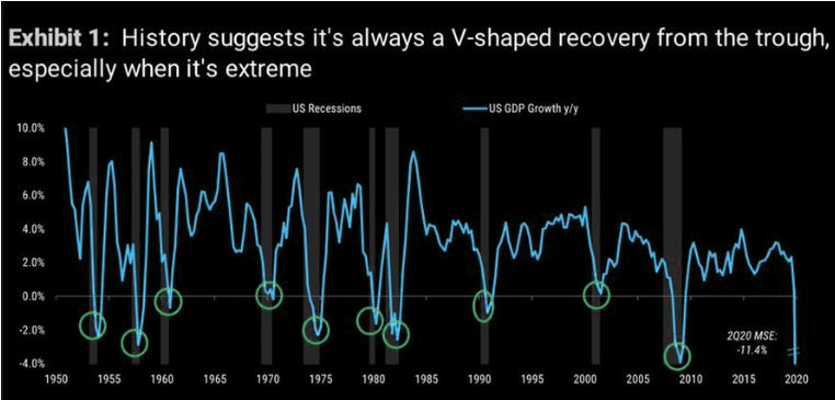 V-shaped recovery post GDP trough or US recessions