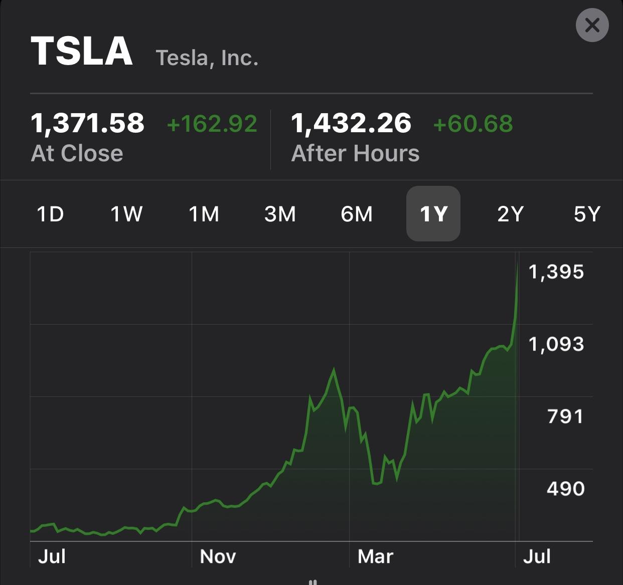 the best way to get rich, buy tesla?