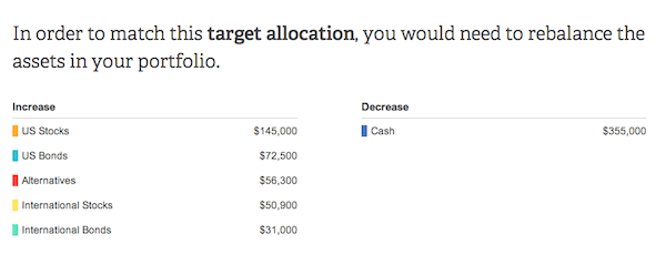 Personal Capital Recommendation Of Assets