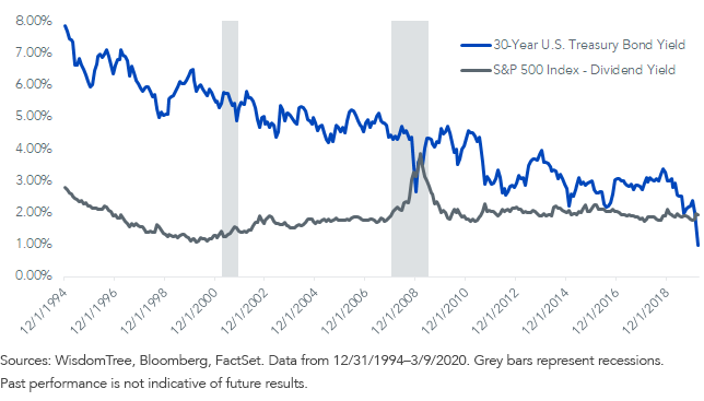 30-year U.S. Treasury bond yield versus the S&P 500 dividend yield