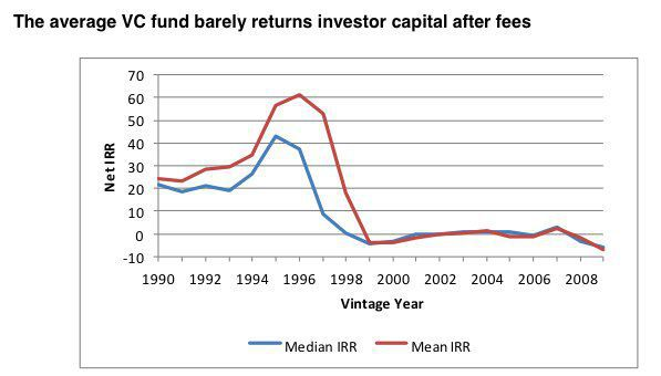 VC and angel investing returns