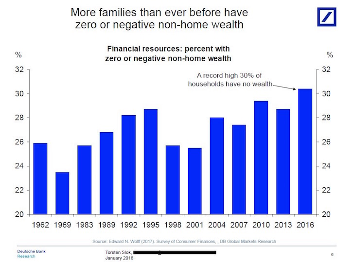 A record high number of households have zero wealth outside their primary residence